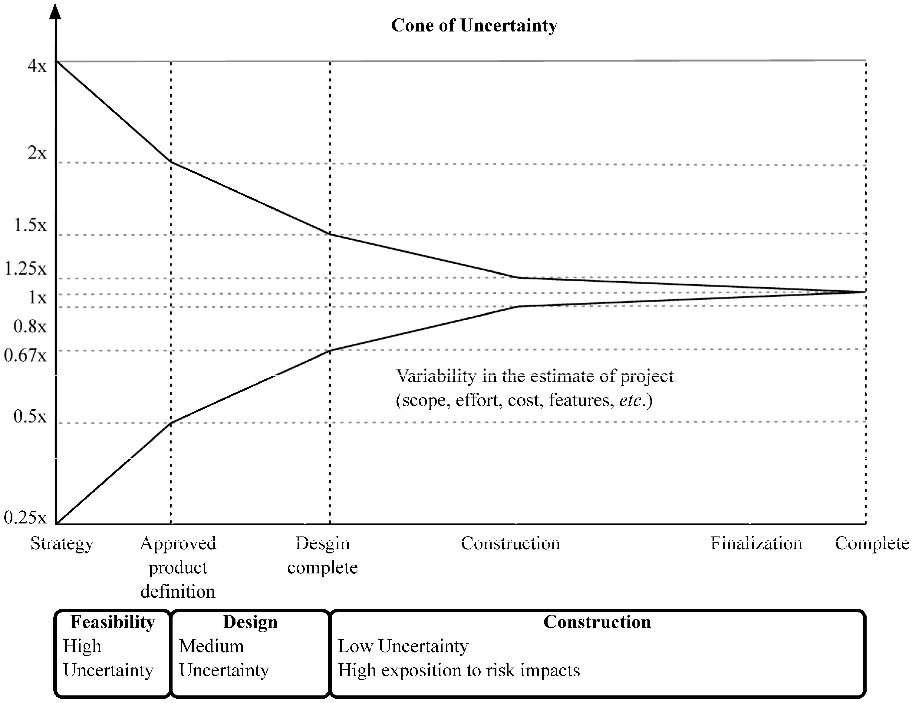 Lean construction wikipedia - Figure 2 The Cone Of Uncertainty For Sequential Project Development Adapted From Mcconnell 92